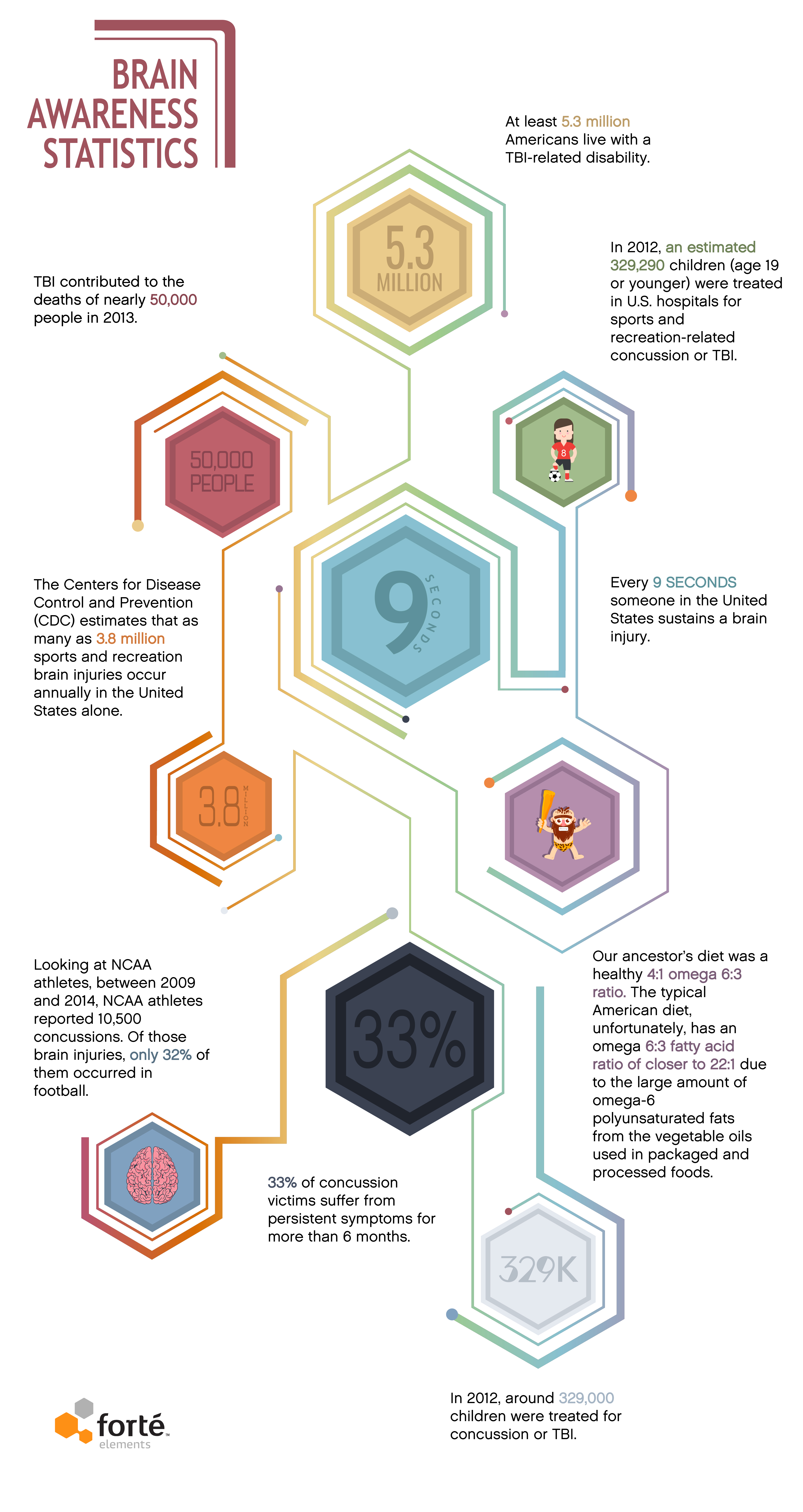 Brain Awareness Statistics Infographic