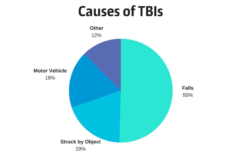 Causes of TBIs